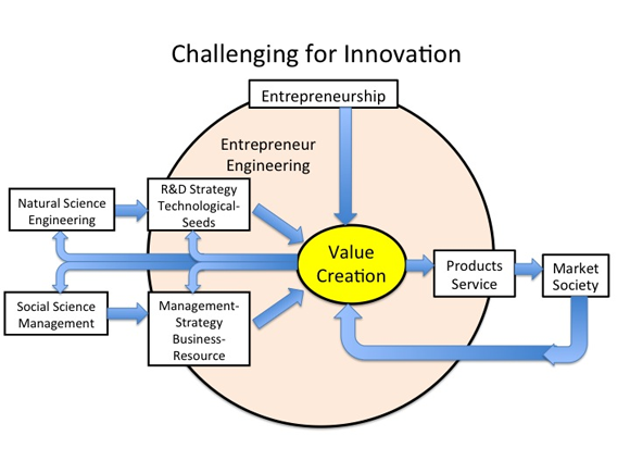 Challenging for Innovation